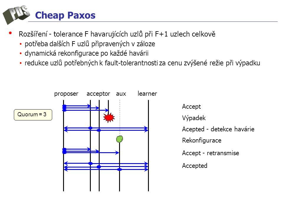 Cheap Paxos Rozšíření - tolerance F havarujících uzlů při F+1 uzlech celkově potřeba dalších F uzlů připravených v záloze dynamická rekonfigurace po k
