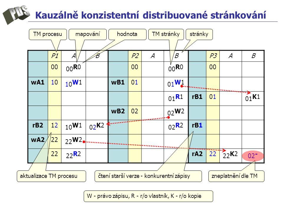 Kauzálně konzistentní distribuované stránkování W - právo zápisu, R - r/o vlastník, K - r/o kopie P1P1ABP2ABP3AB 00 00 R000 00 R000 wA11010 10W110W1wB