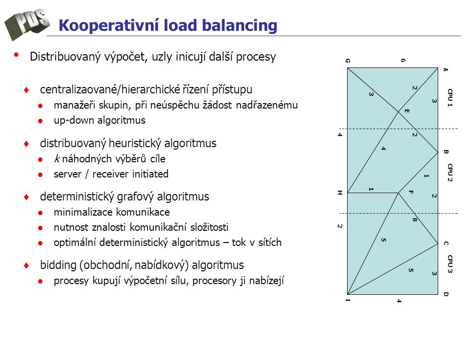 Kooperativní load balancing Distribuovaný výpočet, uzly inicují další procesy ♦ centralizaované/hierarchické řízení přístupu ●manažeři skupin, při neú