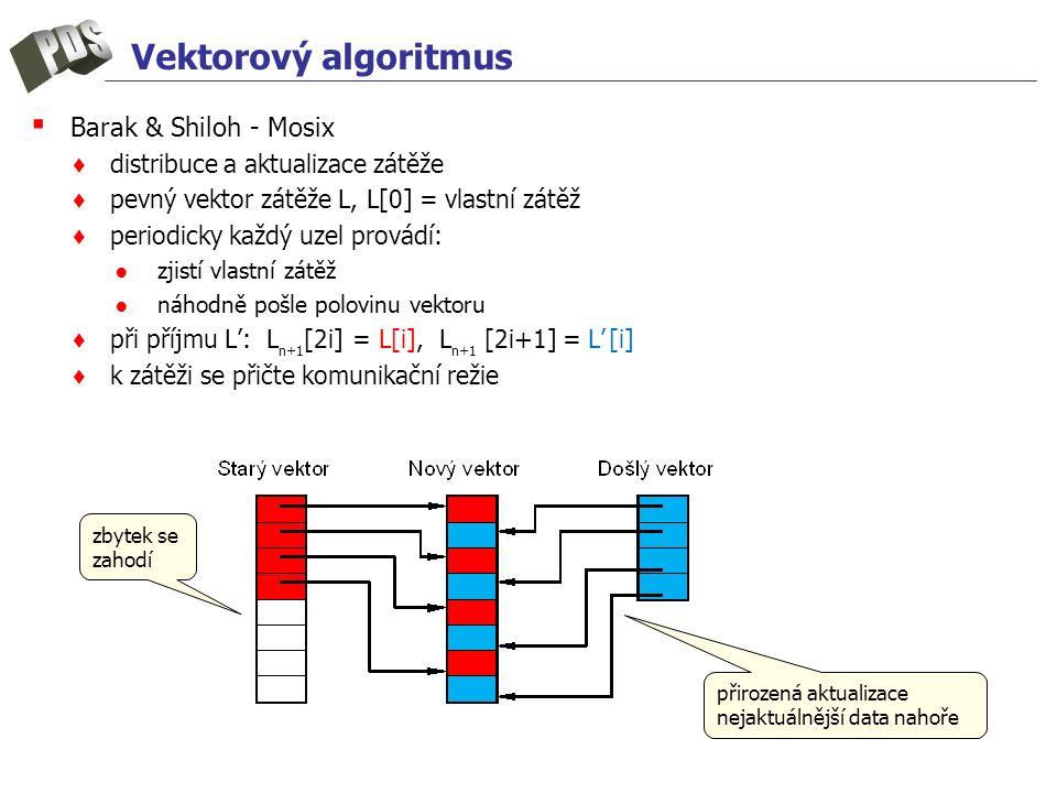 Vektorový algoritmus ▪ Barak & Shiloh - Mosix ♦ distribuce a aktualizace zátěže ♦ pevný vektor zátěže L, L[0] = vlastní zátěž ♦ periodicky každý uzel provádí: ● zjistí vlastní zátěž ● náhodně pošle polovinu vektoru ♦ při příjmu L': L n+1 [2i] = L[i], L n+1 [2i+1] = L' [i] ♦ k zátěži se přičte komunikační režie zbytek se zahodí přirozená aktualizace nejaktuálnější data nahoře