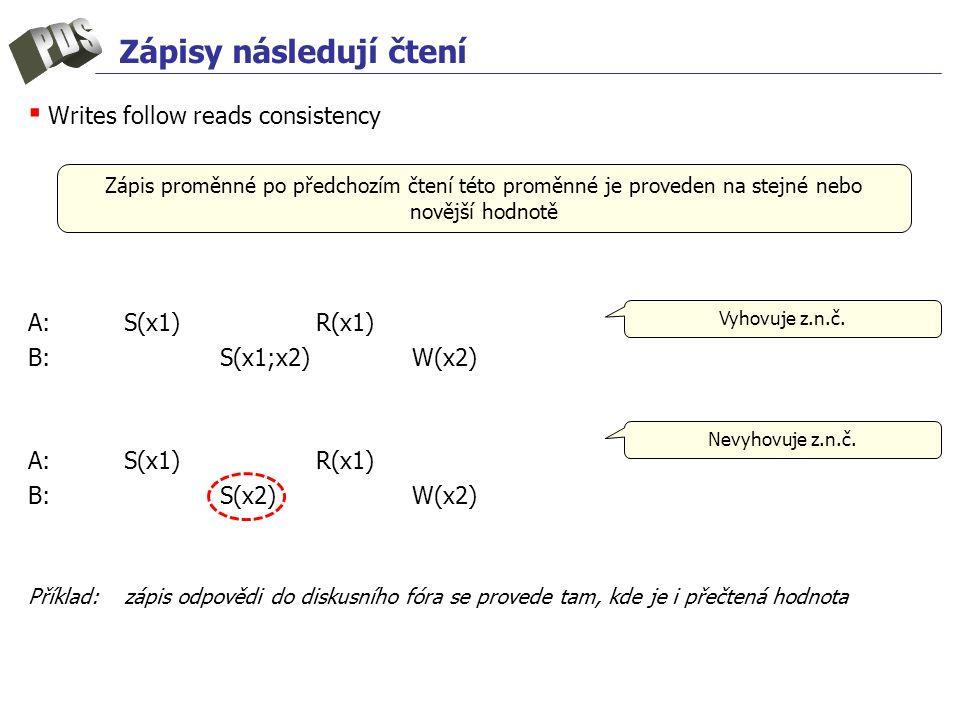 Zápisy následují čtení ▪ Writes follow reads consistency A:S(x1)R(x1) B: S(x1;x2)W(x2) A:S(x1)R(x1) B: S(x2)W(x2) Příklad:zápis odpovědi do diskusního fóra se provede tam, kde je i přečtená hodnota Zápis proměnné po předchozím čtení této proměnné je proveden na stejné nebo novější hodnotě Nevyhovuje z.n.č.