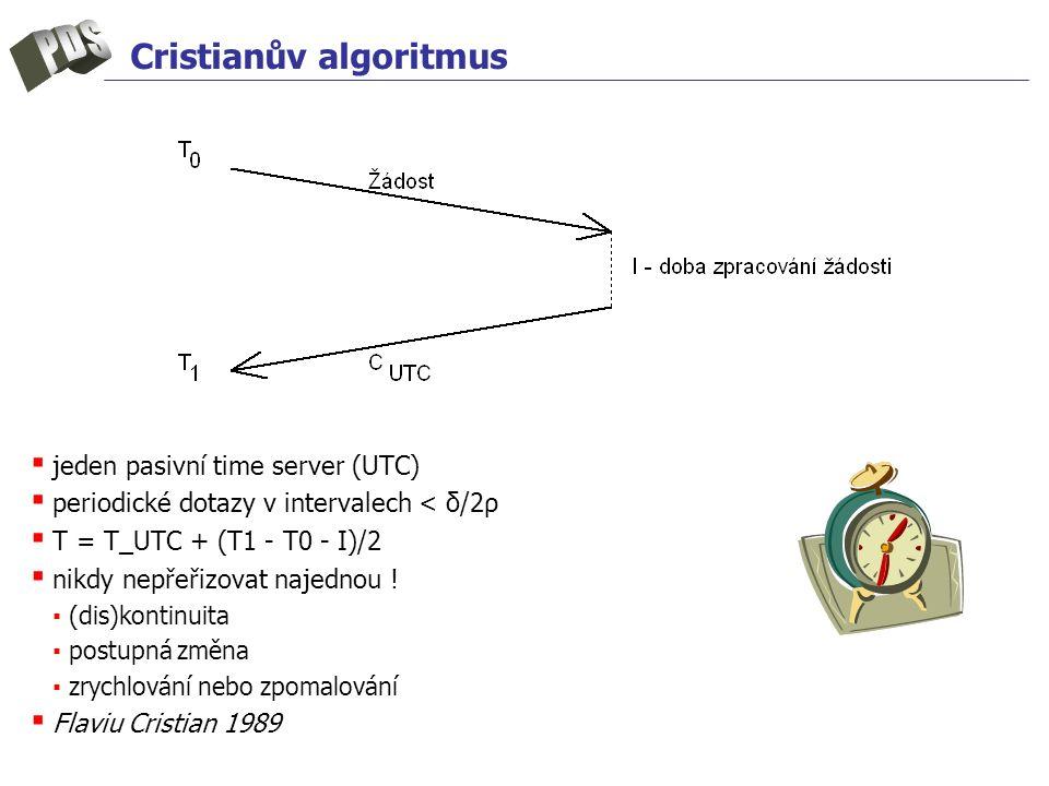 Cristianův algoritmus ▪ jeden pasivní time server (UTC) ▪ periodické dotazy v intervalech < δ/2ρ ▪ T = T_UTC + (T1 - T0 - I)/2 ▪ nikdy nepřeřizovat na