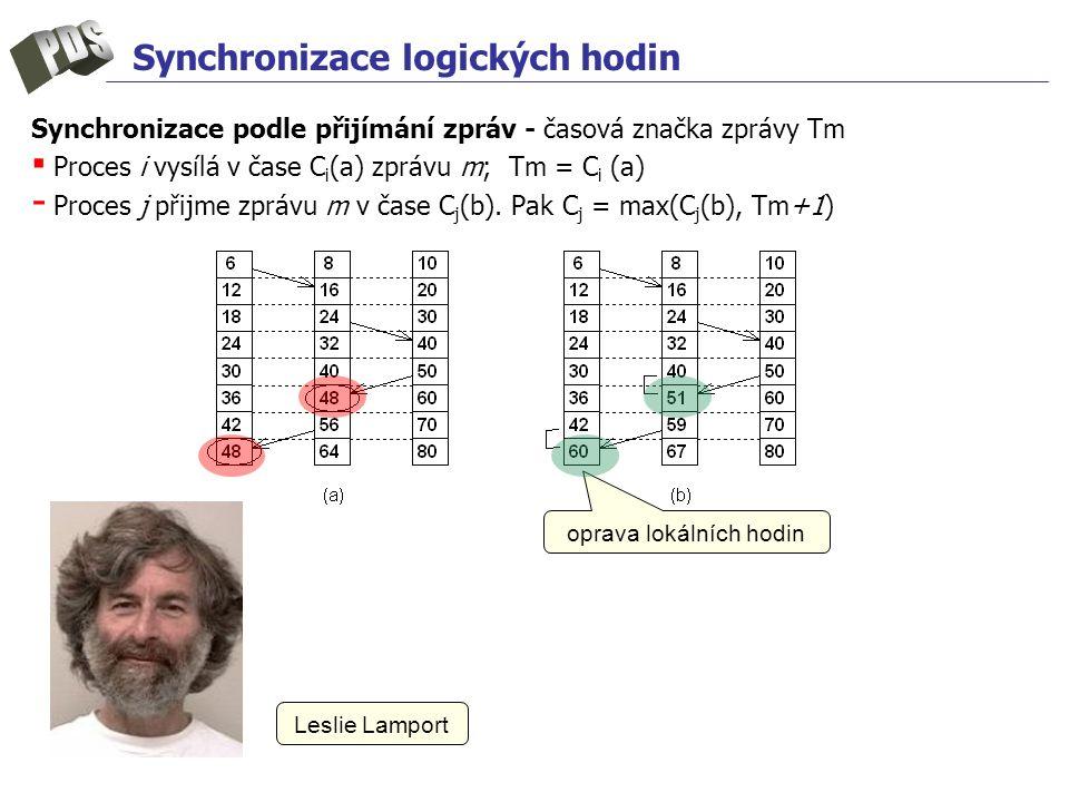 Synchronizace logických hodin Synchronizace podle přijímání zpráv - časová značka zprávy Tm ▪ Proces i vysílá v čase C i (a) zprávu m; Tm = C i (a) - Proces j přijme zprávu m v čase C j (b).