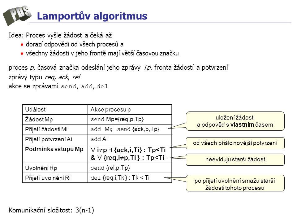 Lamportův algoritmus Idea: Proces vyšle žádost a čeká až ♦ dorazí odpovědi od všech procesů a ♦ všechny žádosti v jeho frontě mají větší časovou značku proces p, časová značka odeslání jeho zprávy Tp, fronta žádostí a potvrzení zprávy typu req, ack, rel akce se zprávami send, add, del Komunikační složitost: 3(n-1) UdálostAkce procesu p Žádost Mp send Mp={req,p,Tp} Přijetí žádosti Mi add Mi; send {ack,p,Tp} Přijetí potvrzení Ai add Ai Podmínka vstupu Mp  i  p  {ack,i,Ti} : Tp<Ti &  {req,i  p,Ti } : Tp<Ti Uvolnění Rp send {rel,p,Tp} Přijetí uvolnění Ri del {req,i,Tk } : Tk < Ti uložení žádosti a odpověď s vlastním časem od všech přišlo novější potvrzení neeviduju starší žádost po přijetí uvolnění smažu starší žádosti tohoto procesu