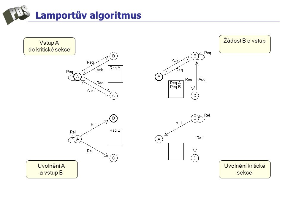 Lamportův algoritmus Vstup A do kritické sekce Žádost B o vstup Uvolnění A a vstup B Uvolnění kritické sekce