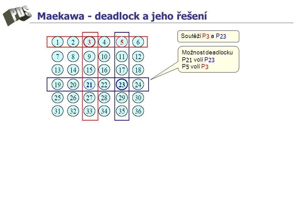 Maekawa - deadlock a jeho řešení Možnost deadlocku P 21 volí P 23 P 5 volí P 3 Soutěží P 3 a P 23
