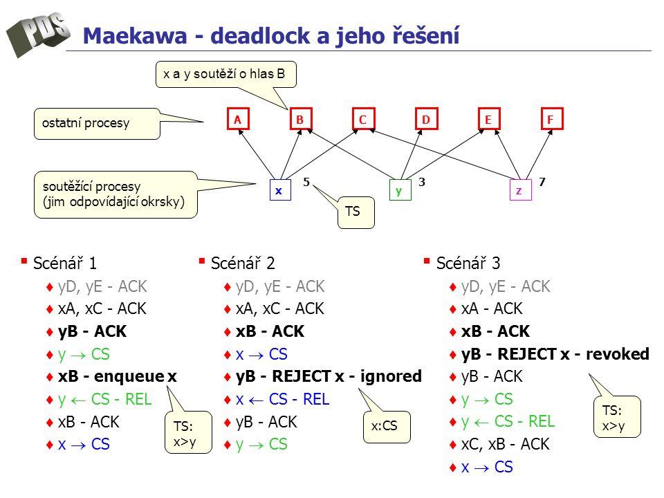 Maekawa - deadlock a jeho řešení ▪ Scénář 2 ♦ yD, yE - ACK ♦ xA, xC - ACK ♦ xB - ACK ♦ x  CS ♦ yB - REJECT x - ignored ♦ x  CS - REL ♦ yB - ACK ♦ y  CS x a y soutěží o hlas B A B C D E F x y z 537 ▪ Scénář 1 ♦ yD, yE - ACK ♦ xA, xC - ACK ♦ yB - ACK ♦ y  CS ♦ xB - enqueue x ♦ y  CS - REL ♦ xB - ACK ♦ x  CS ▪ Scénář 3 ♦ yD, yE - ACK ♦ xA - ACK ♦ xB - ACK ♦ yB - REJECT x - revoked ♦ yB - ACK ♦ y  CS ♦ y  CS - REL ♦ xC, xB - ACK ♦ x  CS soutěžící procesy (jim odpovídající okrsky) ostatní procesy TS TS: x>y x:CS TS: x>y