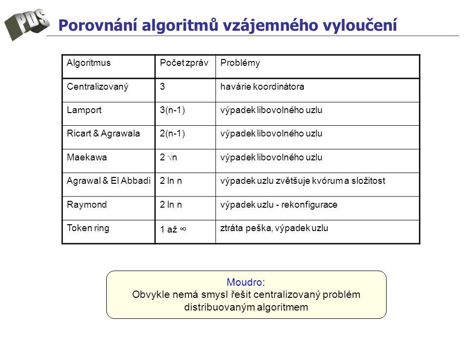 Porovnání algoritmů vzájemného vyloučení AlgoritmusPočet zprávProblémy Centralizovaný3havárie koordinátora Lamport3(n-1)výpadek libovolného uzlu Ricart & Agrawala2(n-1)výpadek libovolného uzlu Maekawa2 √nvýpadek libovolného uzlu Agrawal & El Abbadi2 ln nvýpadek uzlu zvětšuje kvórum a složitost Raymond2 ln nvýpadek uzlu - rekonfigurace Token ring 1 až ∞ ztráta peška, výpadek uzlu Moudro: Obvykle nemá smysl řešit centralizovaný problém distribuovaným algoritmem