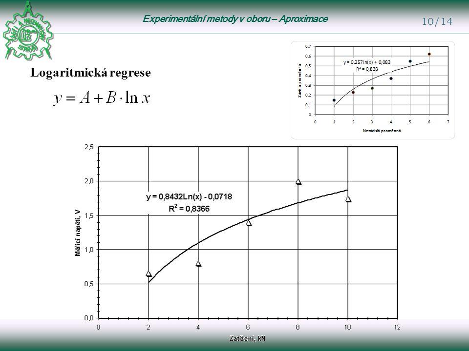 Experimentální metody v oboru – Aproximace 10/14 Logaritmická regrese