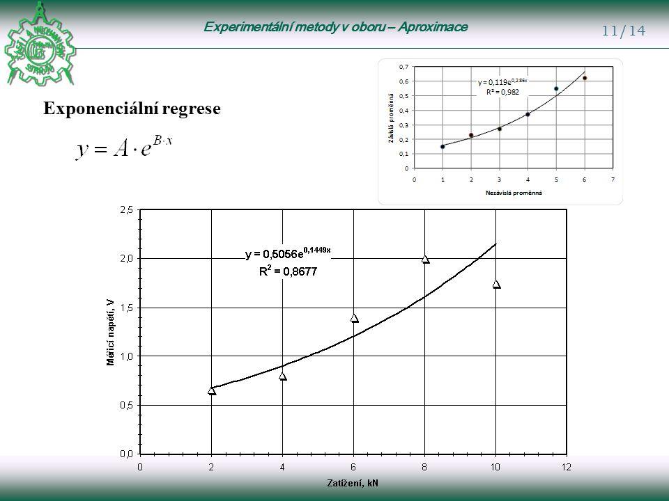 Experimentální metody v oboru – Aproximace 11/14 Exponenciální regrese