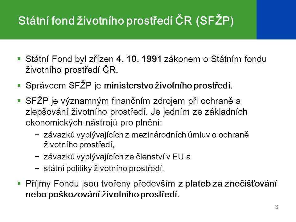 Státní fond životního prostředí ČR(SFŽP)  Státní Fond byl zřízen 4.
