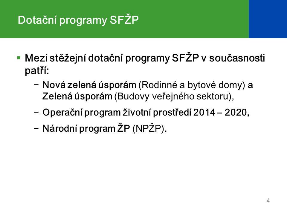 Dotační programy SFŽP  Mezi stěžejní dotační programy SFŽP v současnosti patří: −Nová zelená úsporám (Rodinné a bytové domy) a Zelená úsporám (Budovy veřejného sektoru), −Operační program životní prostředí 2014 – 2020, −Národní program ŽP (NPŽP).