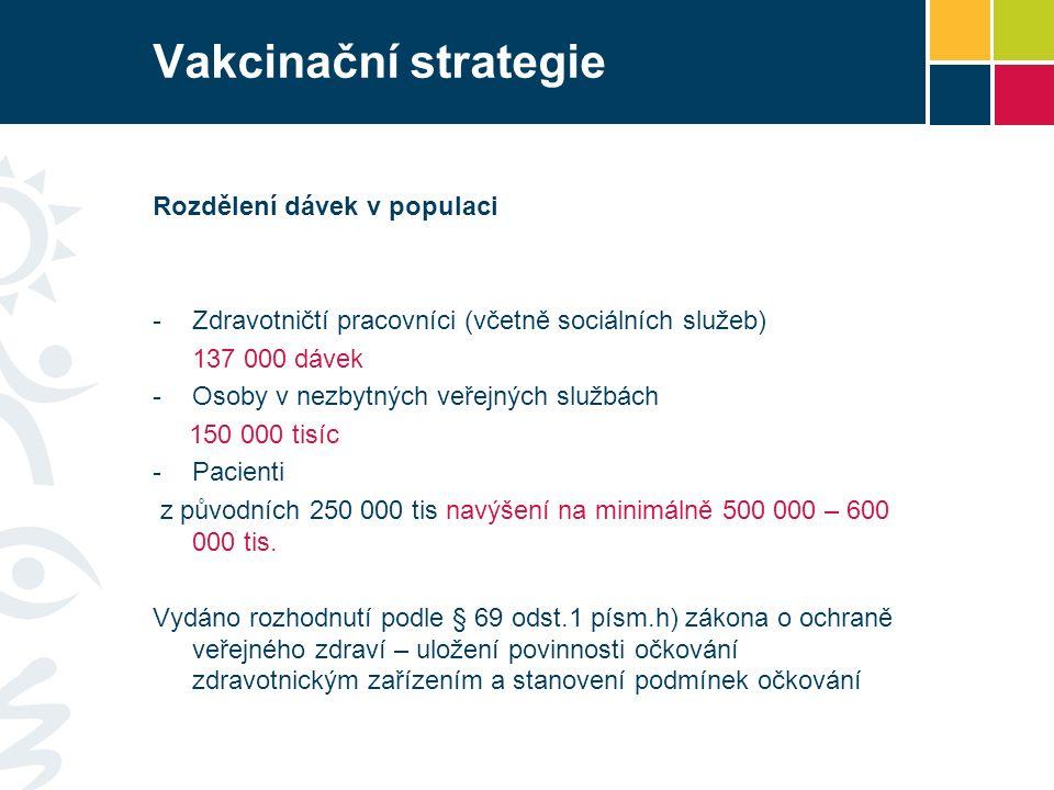 Vakcinační strategie Rozdělení dávek v populaci -Zdravotničtí pracovníci (včetně sociálních služeb) 137 000 dávek -Osoby v nezbytných veřejných službách 150 000 tisíc -Pacienti z původních 250 000 tis navýšení na minimálně 500 000 – 600 000 tis.