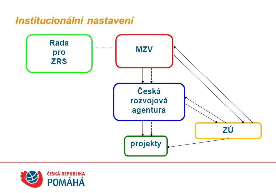 Institucionální nastavení Rada pro ZRS projekty MZV Česká rozvojová agentura ZÚ