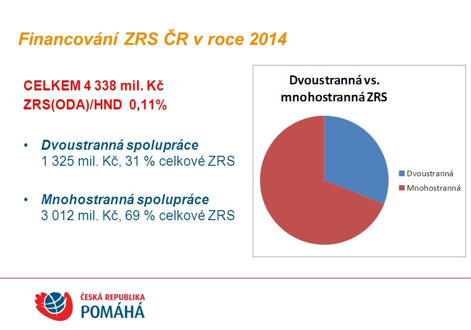 Financování ZRS ČR v roce 2014 CELKEM 4 338 mil.