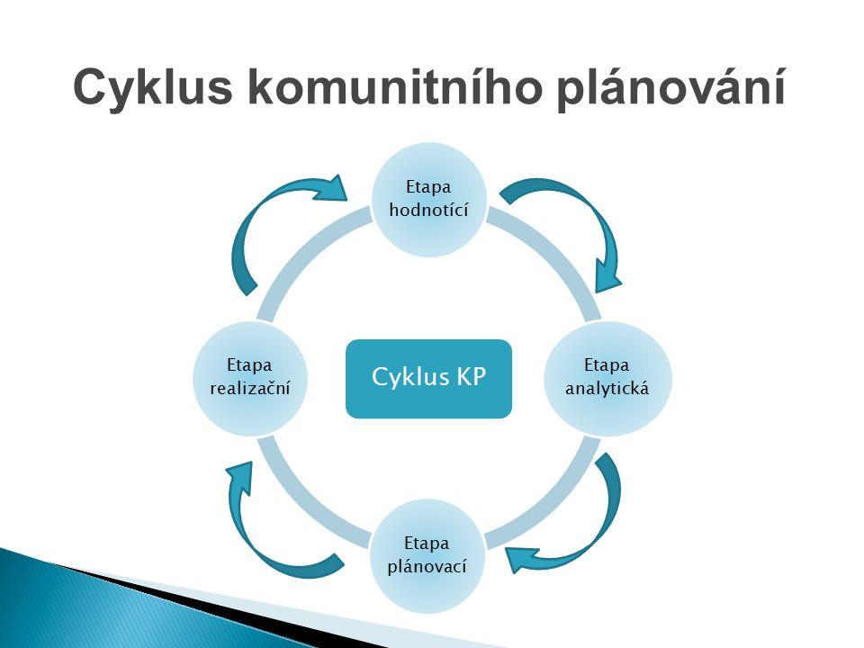 Cyklus KP Etapa hodnotící Etapa analytická Etapa plánovací Etapa realizační Cyklus komunitního plánování
