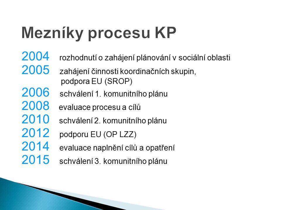 2004 rozhodnutí o zahájení plánování v sociální oblasti 2005 zahájení činnosti koordinačních skupin, podpora EU (SROP) 2006 schválení 1.