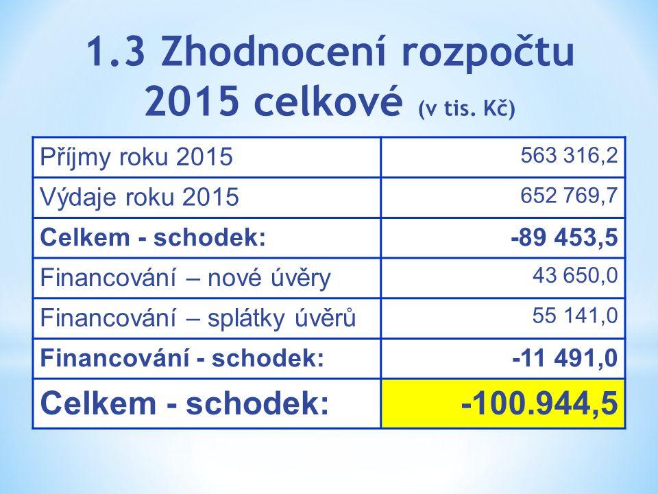 1.3 Zhodnocení rozpočtu 2015 celkové (v tis. Kč) Příjmy roku 2015 563 316,2 Výdaje roku 2015 652 769,7 Celkem - schodek: -89 453,5 Financování – nové