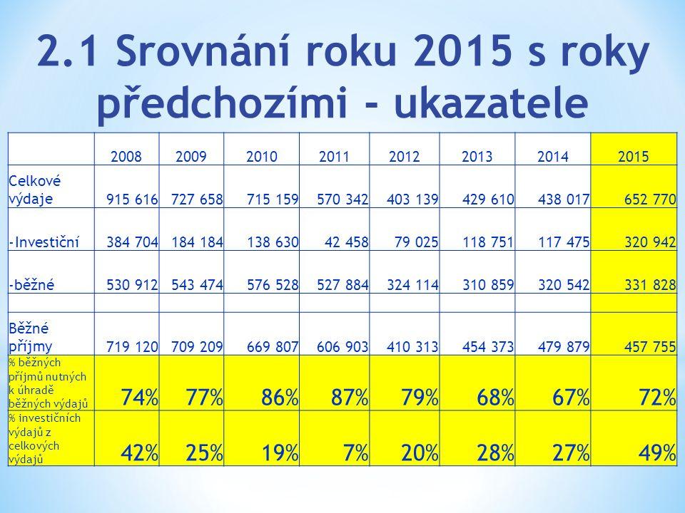 2.1 Srovnání roku 2015 s roky předchozími - ukazatele 20082009201020112012201320142015 Celkové výdaje915 616727 658715 159570 342403 139429 610438 017
