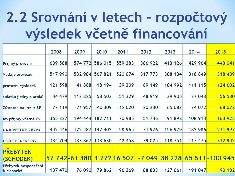 2.2 Srovnání v letech – rozpočtový výsledek včetně financování 20082009201020112012201320142015 Příjmy provozní 639 588574 772586 015559 383386 922413