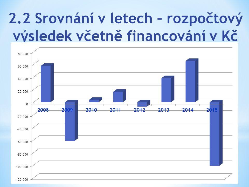 2.2 Srovnání v letech – rozpočtový výsledek včetně financování v Kč