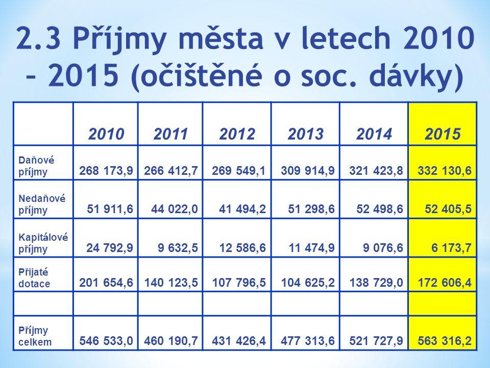 2.3 Příjmy města v letech 2010 – 2015 (očištěné o soc. dávky) 201020112012201320142015 Daňov é př í jmy 268 173,9266 412,7269 549,1309 914,9321 423,83