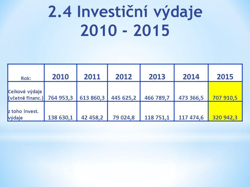2.4 Investiční výdaje 2010 - 2015 Rok: 201020112012201320142015 Celkové výdaje (včetně financ.) 764 953,3613 860,3445 625,2466 789,7473 366,5707 910,5