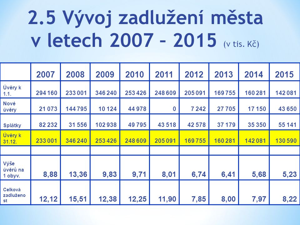 2.5 Vývoj zadlužení města v letech 2007 – 2015 (v tis. Kč) 200720082009201020112012201320142015 Úvěry k 1.1. 294 160233 001346 240253 426248 609205 09