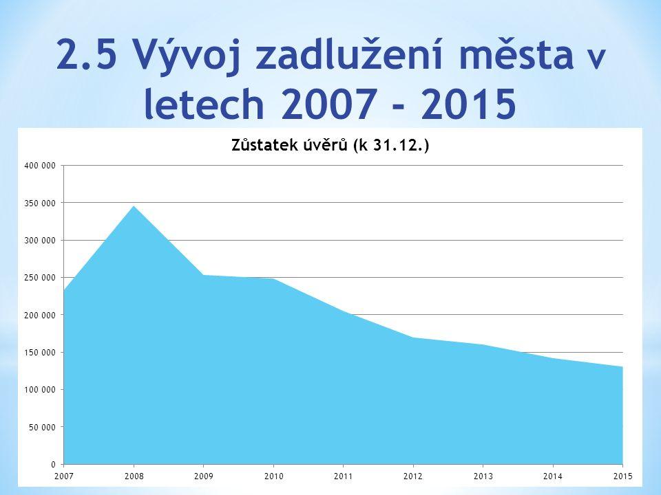 2.5 Vývoj zadlužení města v letech 2007 - 2015