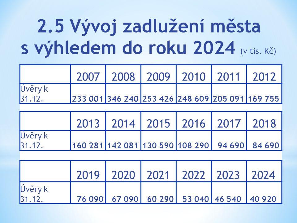 2.5 Vývoj zadlužení města s výhledem do roku 2024 (v tis. Kč) 200720082009201020112012 Úvěry k 31.12.233 001346 240253 426248 609205 091169 755 201320