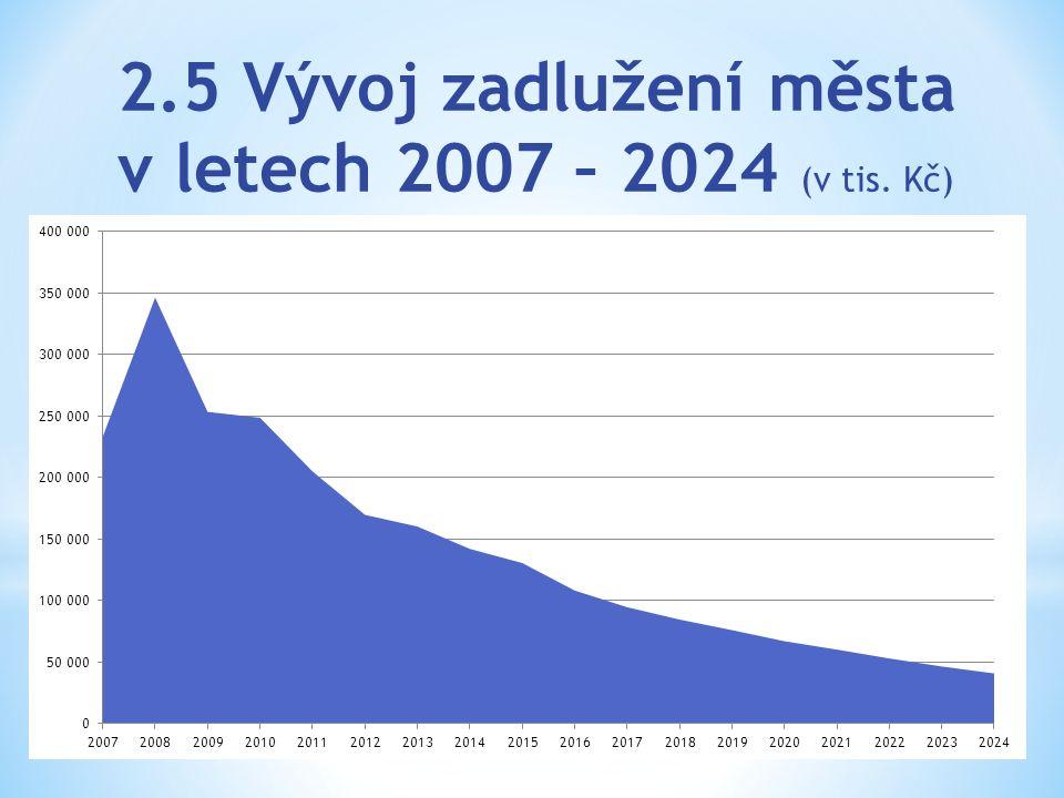 2.5 Vývoj zadlužení města v letech 2007 – 2024 (v tis. Kč)