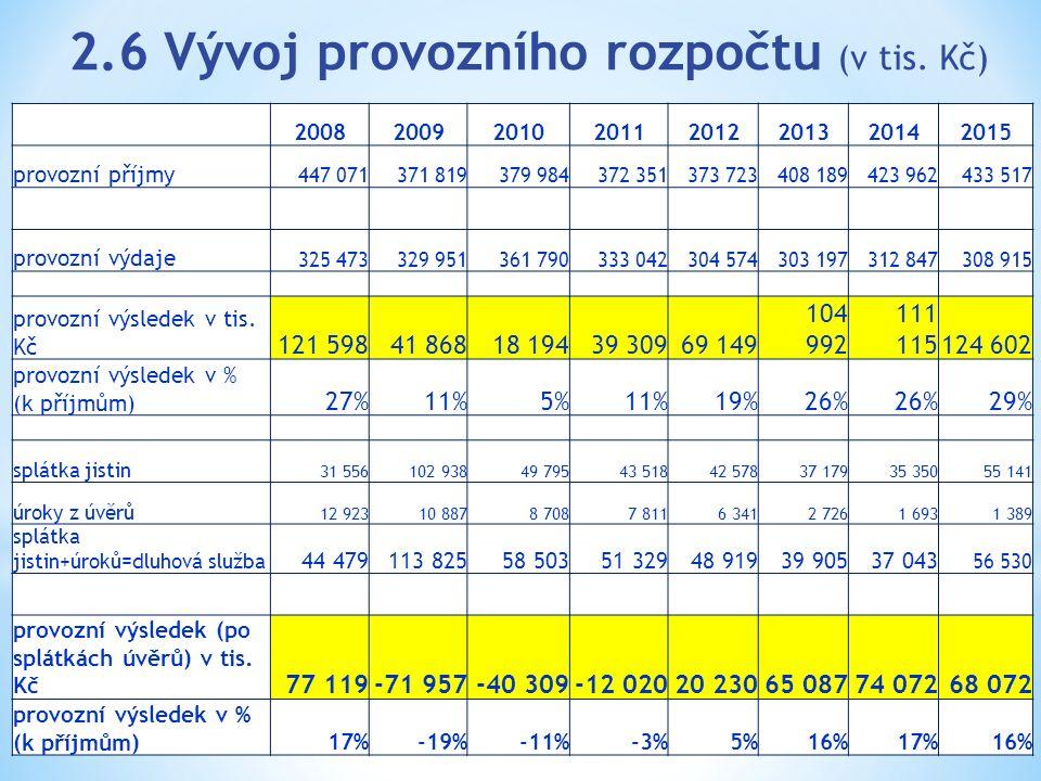 2.6 Vývoj provozního rozpočtu (v tis. Kč) 20082009201020112012201320142015 provozní příjmy 447 071371 819379 984372 351373 723408 189423 962433 517 pr