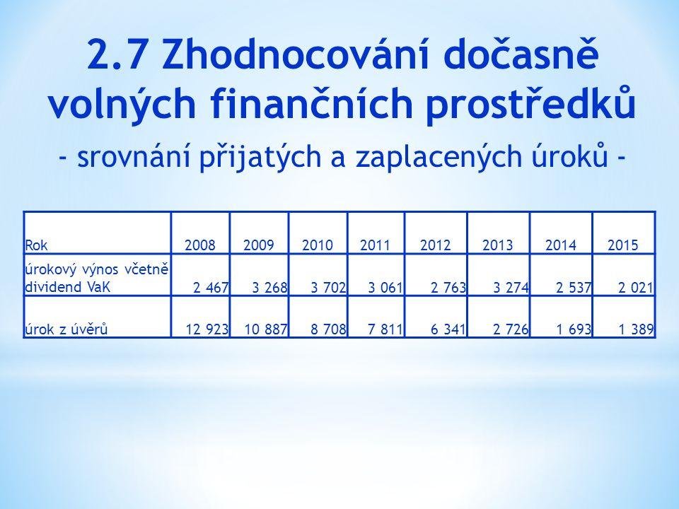 Rok20082009201020112012201320142015 úrokový výnos včetně dividend VaK2 4673 2683 7023 0612 7633 2742 5372 021 úrok z úvěrů12 92310 8878 7087 8116 3412