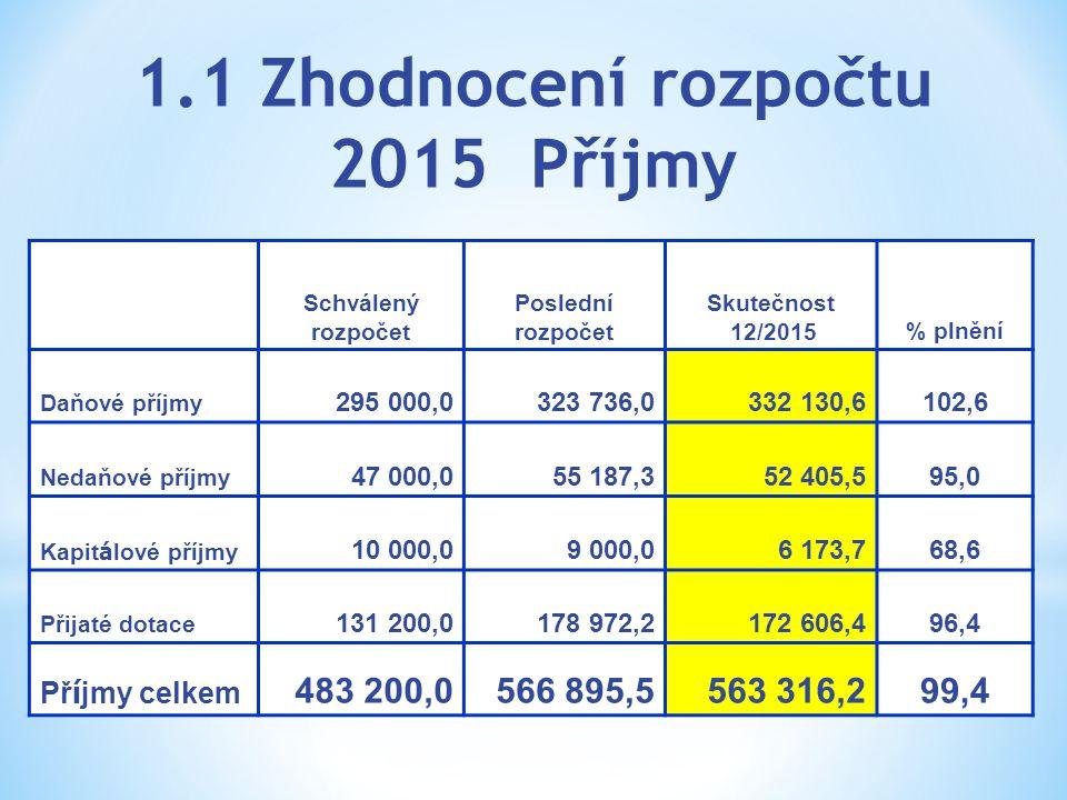 1.1 Zhodnocení rozpočtu 2015 Příjmy Schválený rozpočet Poslední rozpočet Skutečnost 12/2015% plnění Daňové příjmy 295 000,0323 736,0332 130,6102,6 Ned