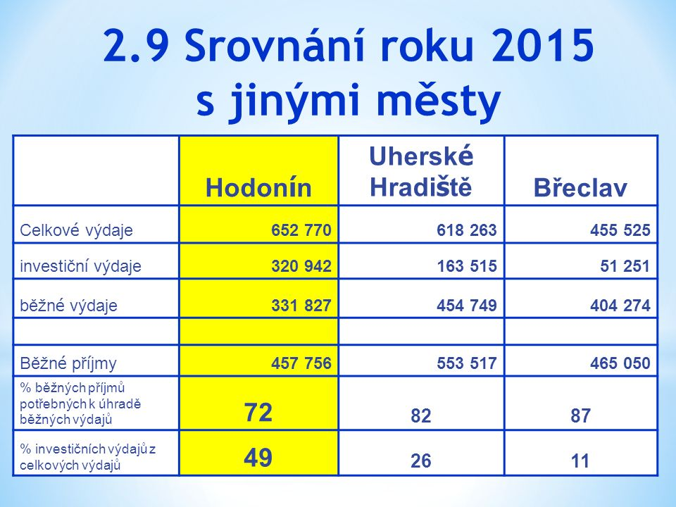 2.9 Srovnání roku 2015 s jinými městy Hodon í n Uhersk é Hradi š tě Břeclav Celkov é výdaje 652 770618 263455 525 investičn í výdaje 320 942163 51551