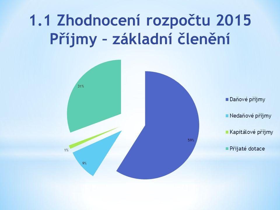 1.1 Zhodnocení rozpočtu 2015 Příjmy – základní členění