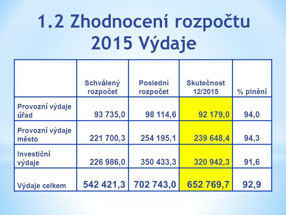 1.2 Zhodnocení rozpočtu 2015 Výdaje Schv á lený rozpočet Poslední rozpočet Skutečnost 12/2015 % plněn í Provozn í výdaje ú řad 93 735,098 114,692 179,