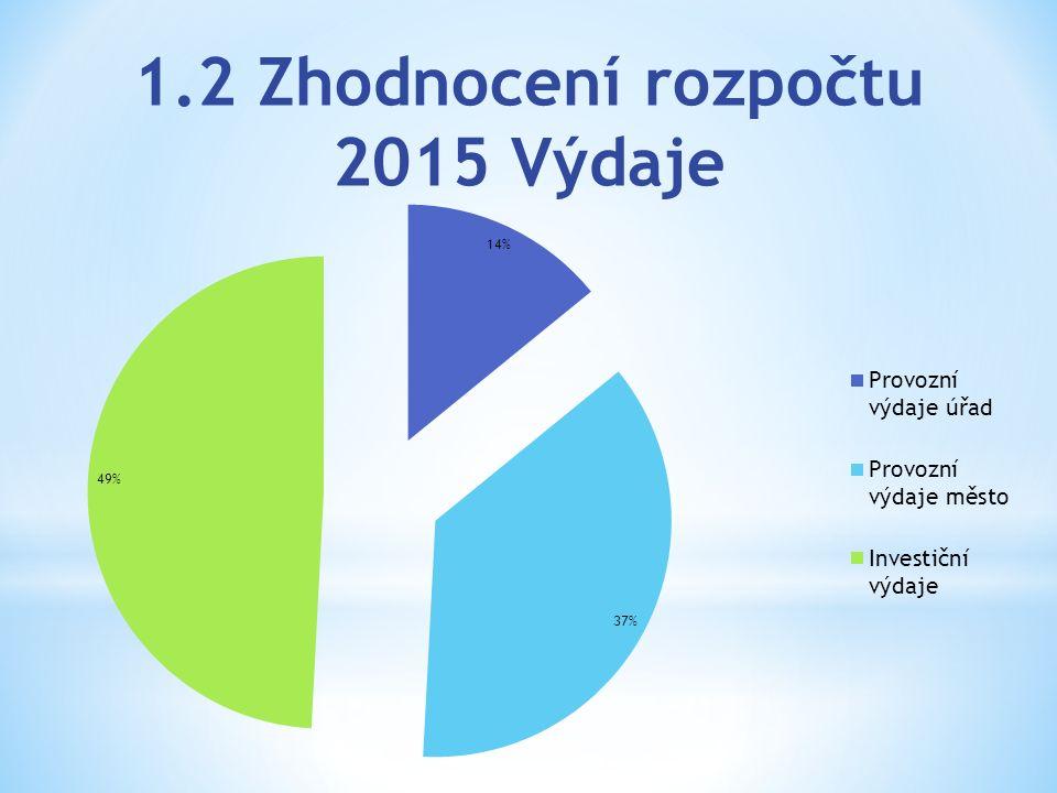 2.4 Investiční výdaje 2010 - 2015 Rok: 201020112012201320142015 Celkové výdaje (včetně financ.) 764 953,3613 860,3445 625,2466 789,7473 366,5707 910,5 z toho invest.