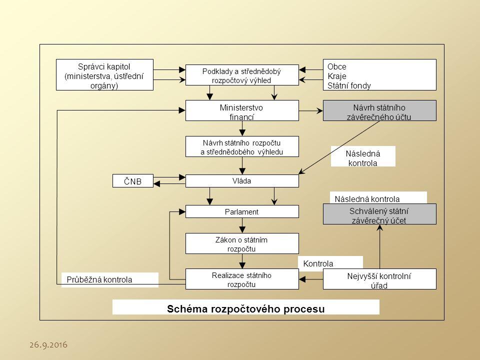 Následná kontrola Následná kontrola Kontrola Průběžná kontrola Správci kapitol (ministerstva, ústřední orgány) Podklady a střednědobý rozpočtový výhle