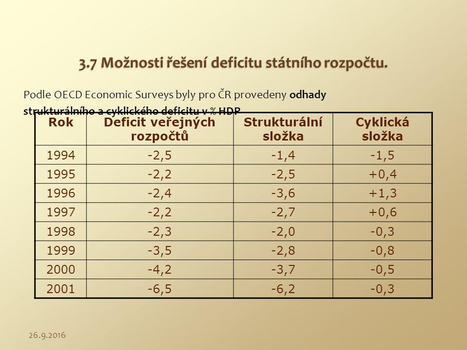 RokDeficit veřejných rozpočtů Strukturální složka Cyklická složka 1994-2,5-1,4-1,5 1995-2,2-2,5+0,4 1996-2,4-3,6+1,3 1997-2,2-2,7+0,6 1998-2,3-2,0-0,3