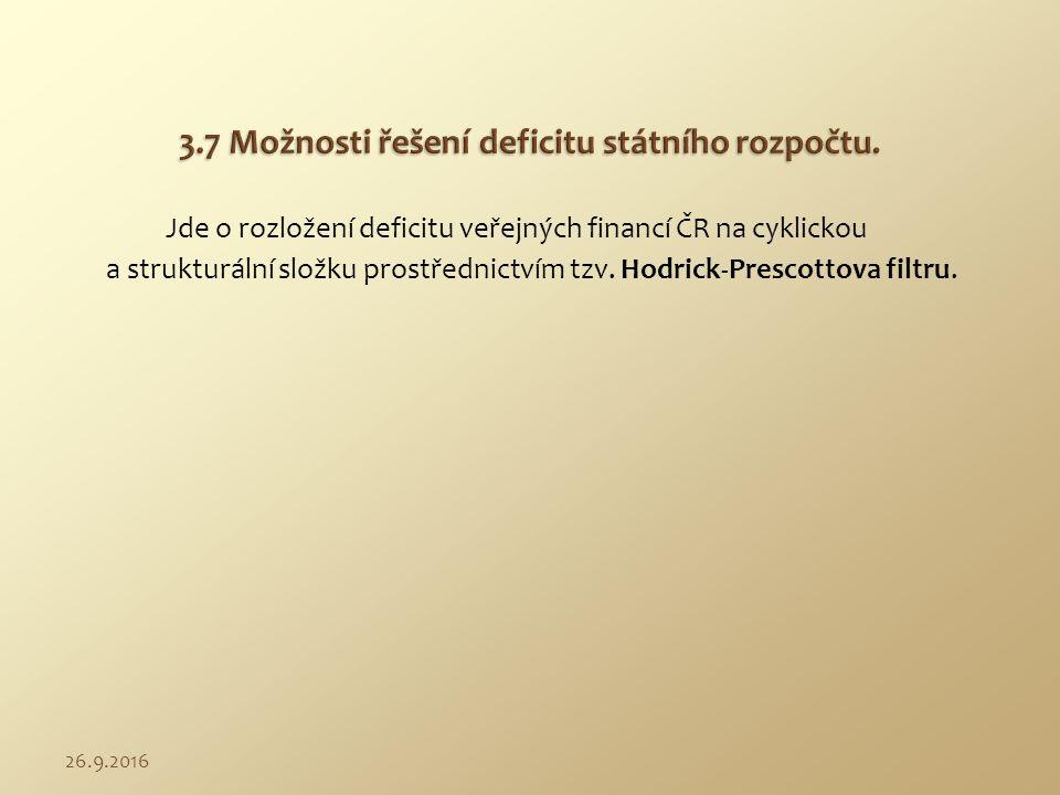 Jde o rozložení deficitu veřejných financí ČR na cyklickou a strukturální složku prostřednictvím tzv. Hodrick-Prescottova filtru. 26.9.2016