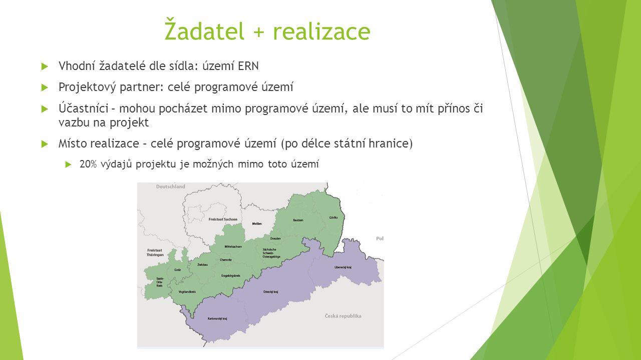 Žadatel + realizace  Vhodní žadatelé dle sídla: území ERN  Projektový partner: celé programové území  Účastníci – mohou pocházet mimo programové úz
