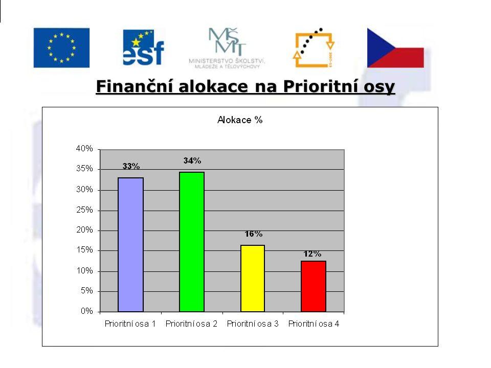 Finanční alokace na Prioritní osy