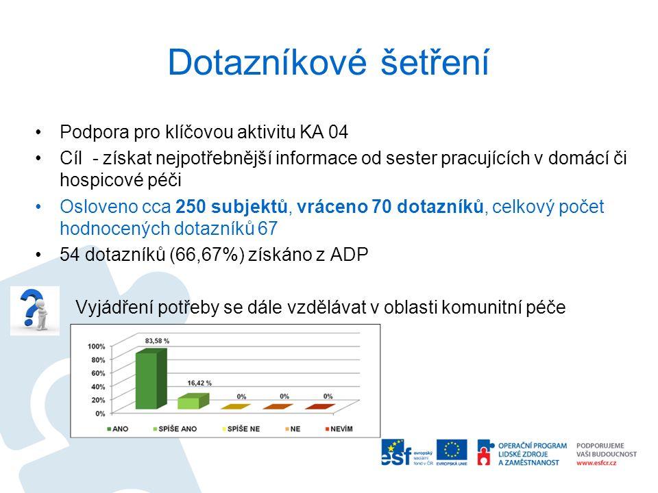 Dotazníkové šetření Podpora pro klíčovou aktivitu KA 04 Cíl - získat nejpotřebnější informace od sester pracujících v domácí či hospicové péči Osloveno cca 250 subjektů, vráceno 70 dotazníků, celkový počet hodnocených dotazníků 67 54 dotazníků (66,67%) získáno z ADP Vyjádření potřeby se dále vzdělávat v oblasti komunitní péče