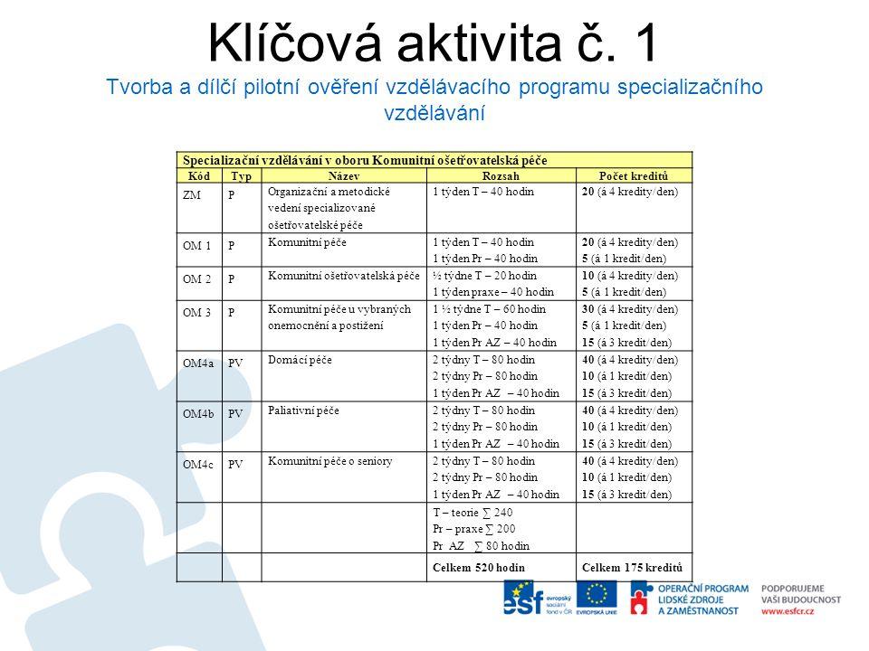Klíčová aktivita č.2 a č.