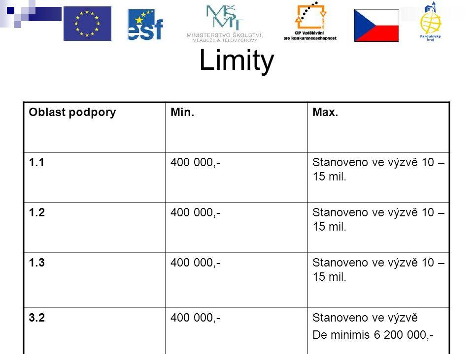 Limity Oblast podporyMin.Max.1.1400 000,-Stanoveno ve výzvě 10 – 15 mil.