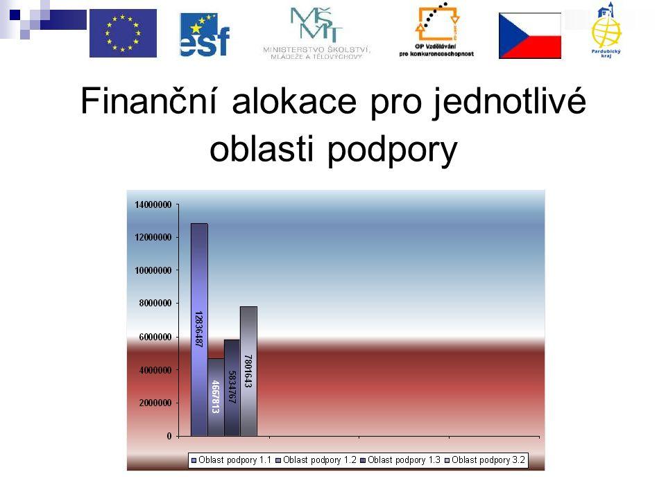 Finanční alokace pro jednotlivé oblasti podpory