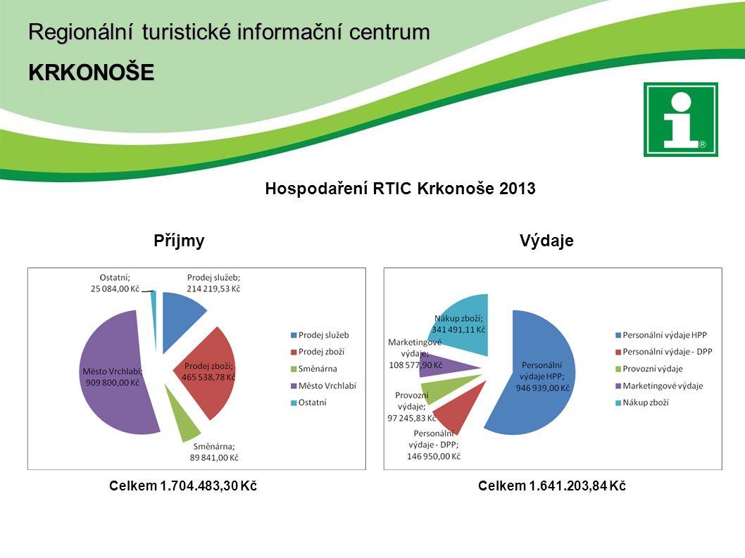 Hospodaření RTIC Krkonoše 2013 Příjmy Výdaje Celkem 1.704.483,30 KčCelkem 1.641.203,84 Kč