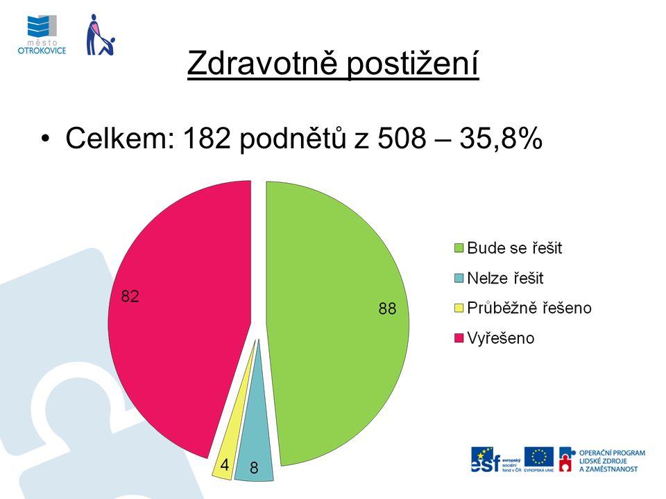 Zdravotně postižení Celkem: 182 podnětů z 508 – 35,8%