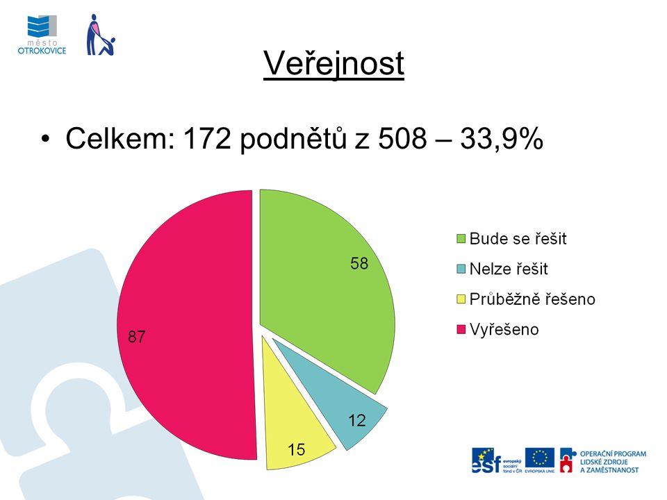 Veřejnost Celkem: 172 podnětů z 508 – 33,9%